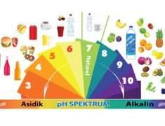 PH Spektrumu